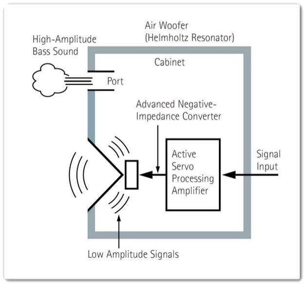 active impedance control for one dimensional sound Impedance matching to differentiate it from the i control approach a simple one-dimensional~1-d numerical model is passive/active sound absorption system.